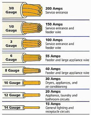 electrical wire size table wire the smaller the gauge number rh pinterest com home wire gauge amperage home wiring gauge ac power