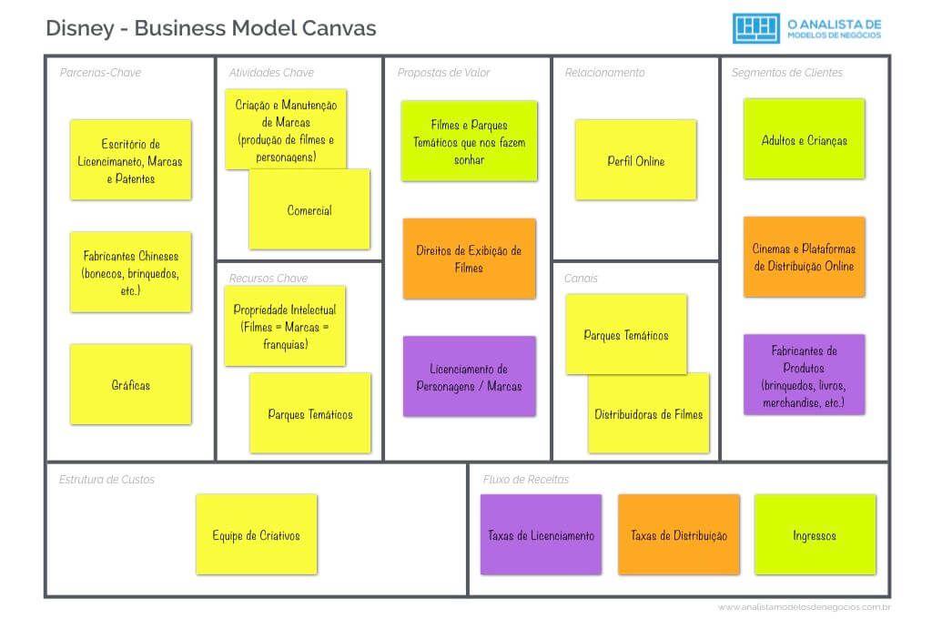 Modelo de Negócio da Disney - O Analista de Modelo...