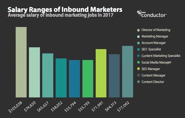 Average Salaries Of Common Inbound Marketing And Seo Jobs Social Marketing Marketing Jobs Social Media Marketing Jobs
