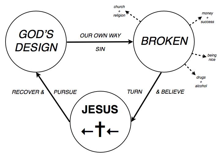 The Gospel Eight Diagram Complete Wiring Diagrams