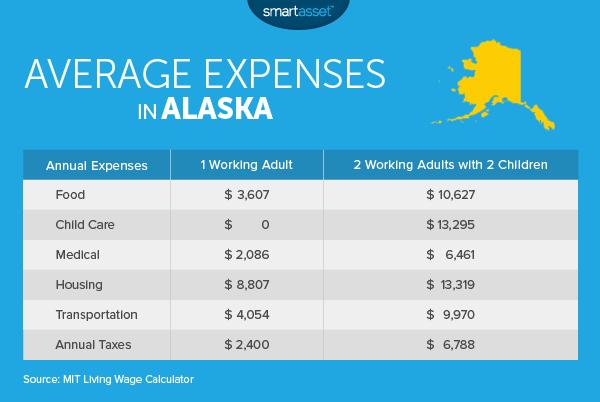 The True Cost Of Living In Alaska Smartasset Moving To Alaska Living In Alaska Cost Of Living