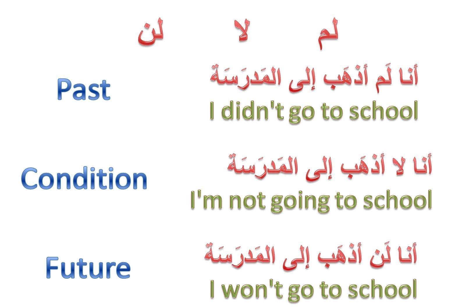 Learning Arabic Msa Fabienne Learn English Learning Arabic Learning