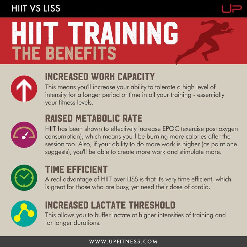 HIIT vs LISS Are You Doing The Right Exercise? Exercise