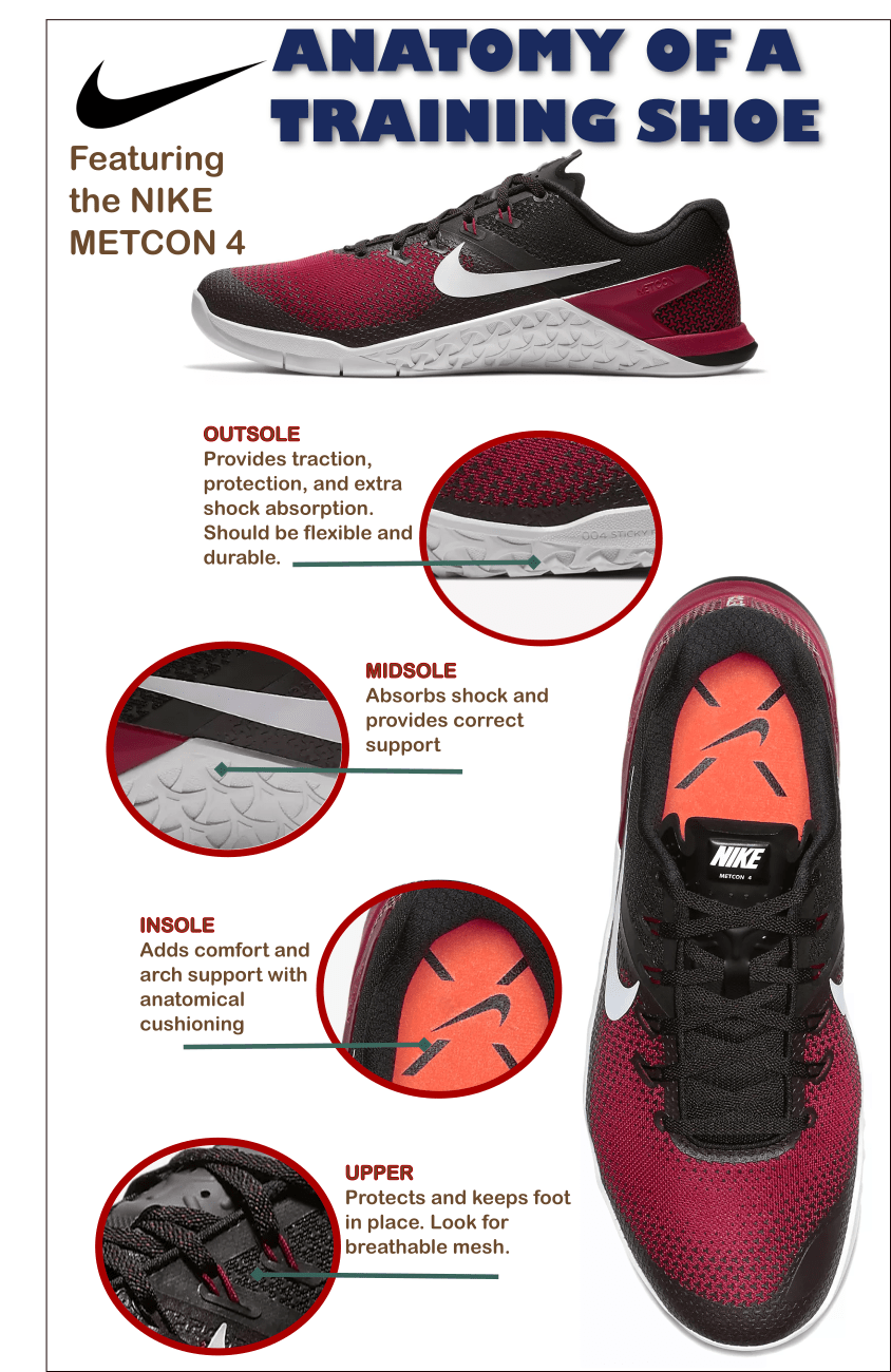 154b372ec497f Anatomy of a training shoe - featuring the Nike Metcon 4 - Infographic   CrossFit  Nike  NikeMetcon  NikeMetcon4