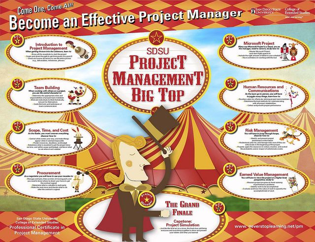Project Management Infographic Project Management Big Top And