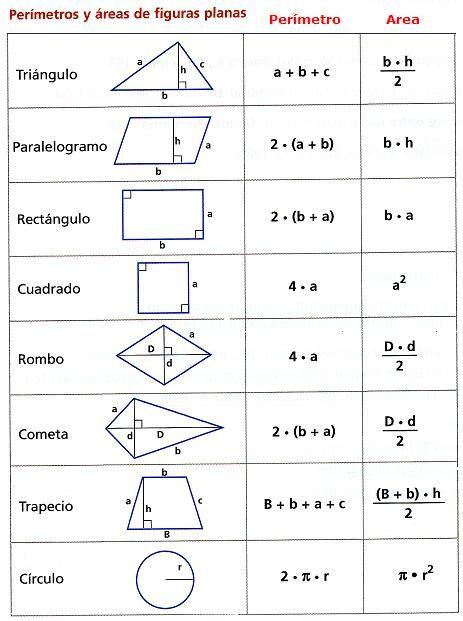 Diccionario Matematicas: Perímetros y Áreas de Figuras Planas ...