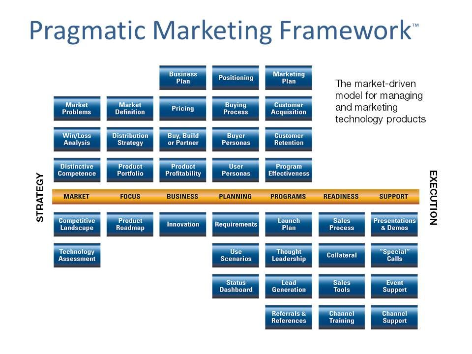 The Pragmatic Marketing Framework provides a standard language for ...