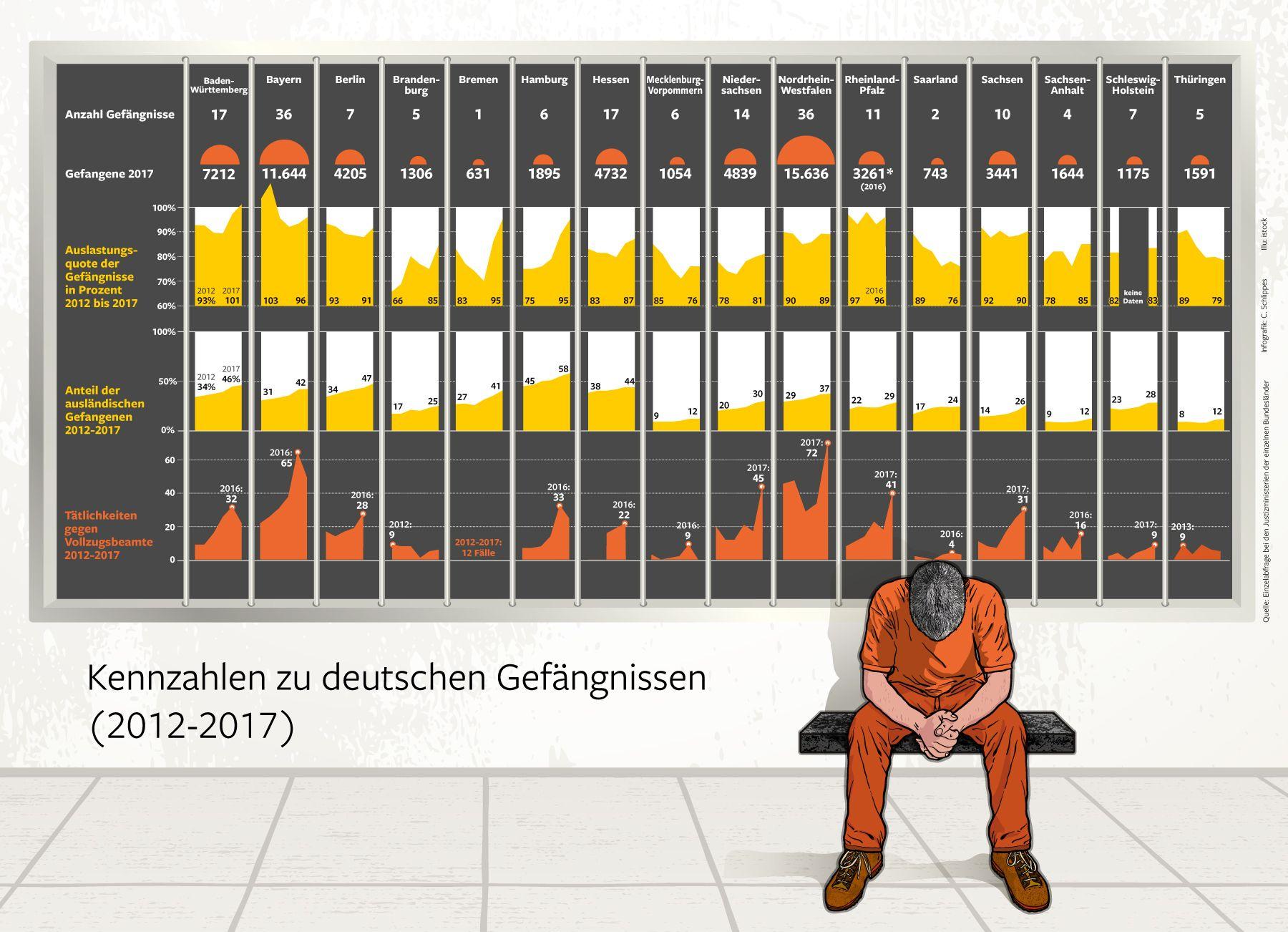 Gefängnisse Deutschland Anzahl