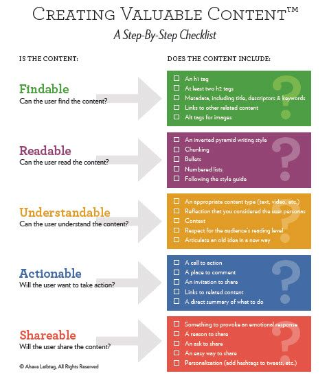 Creating Valuable Content - A Step-By-Step Checklist Content and - creating checklist