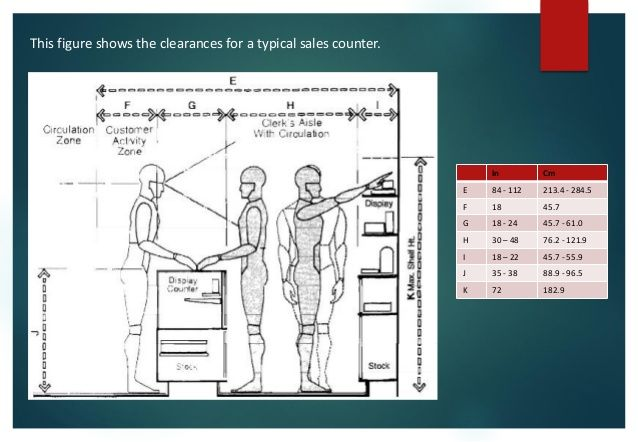 Image Result For Store Counter Dimension Plans Ba3a