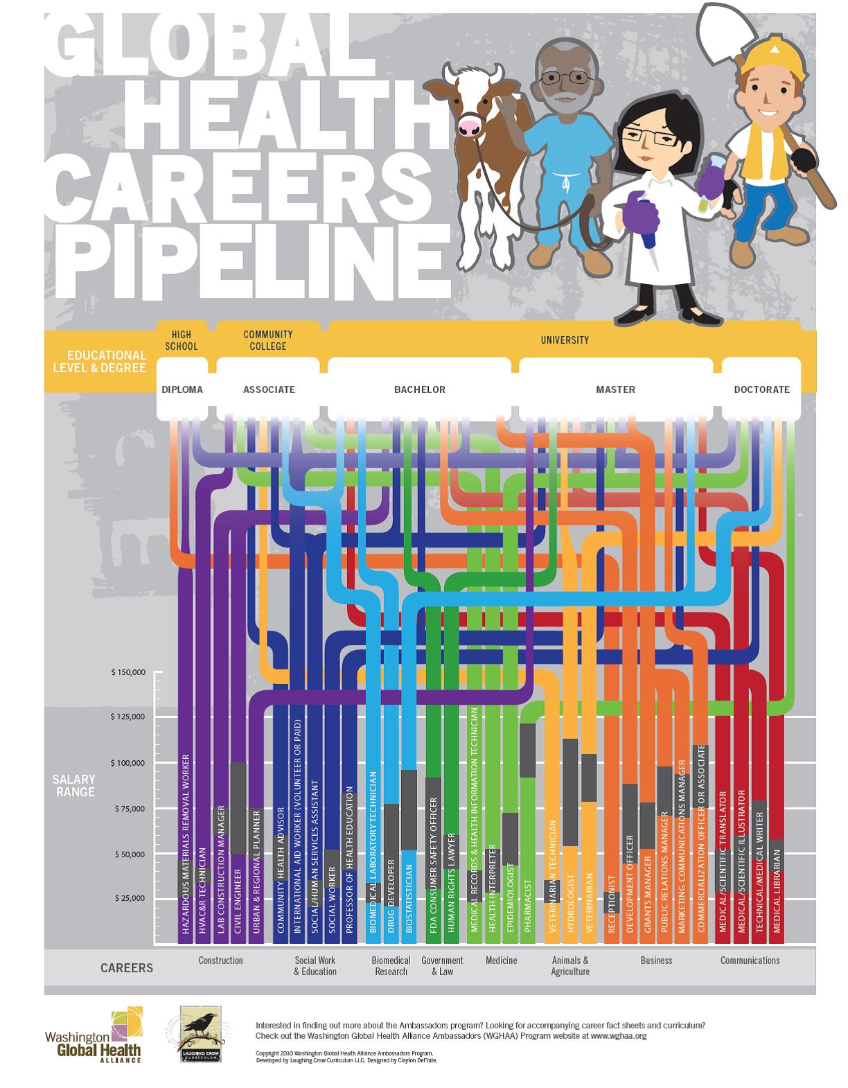 Pin By Tamara Jorquiera On Gh Health Careers Public Health Career Public Health Jobs