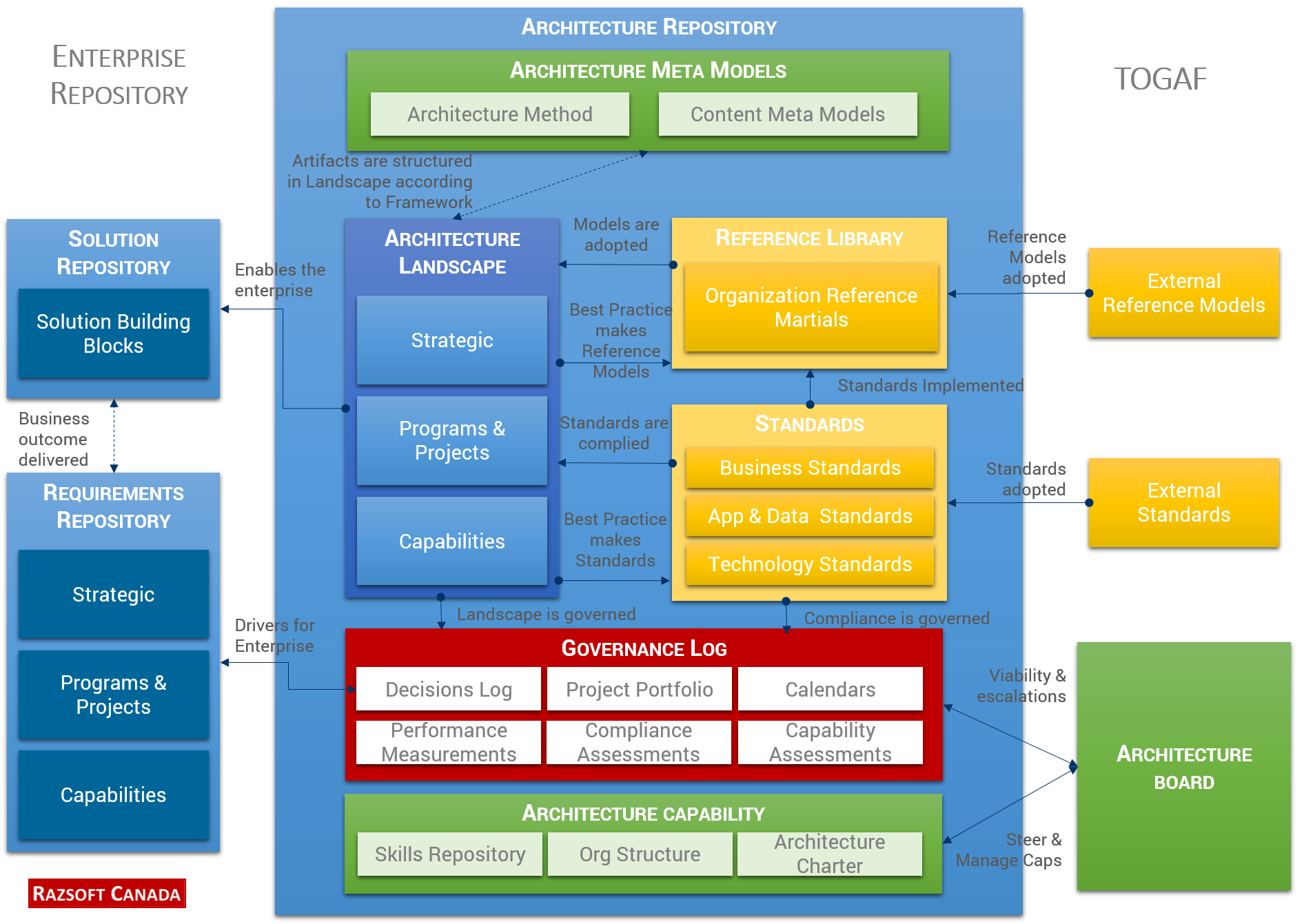 togaf framework diagram single phase compressor wiring we can help you build enterprise architecture blueprint