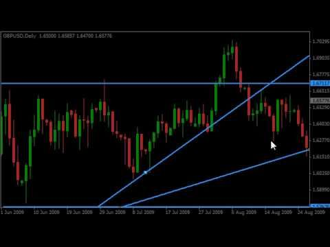 Forex Support And Resistance Metatrader 4 Mt4 Accounting