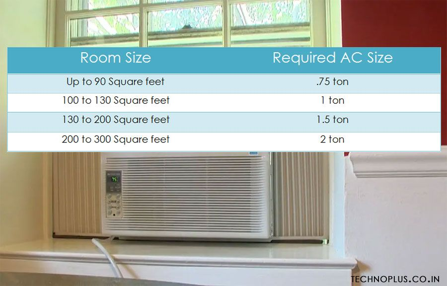 Before Buying An Air Conditioner Firstly We Need To Choose The Right Type Right Kind Of Air Conditioner After Deciding The Type Of A Ac Service My Home Home