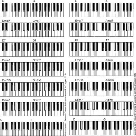 Chords Notas Pinterest