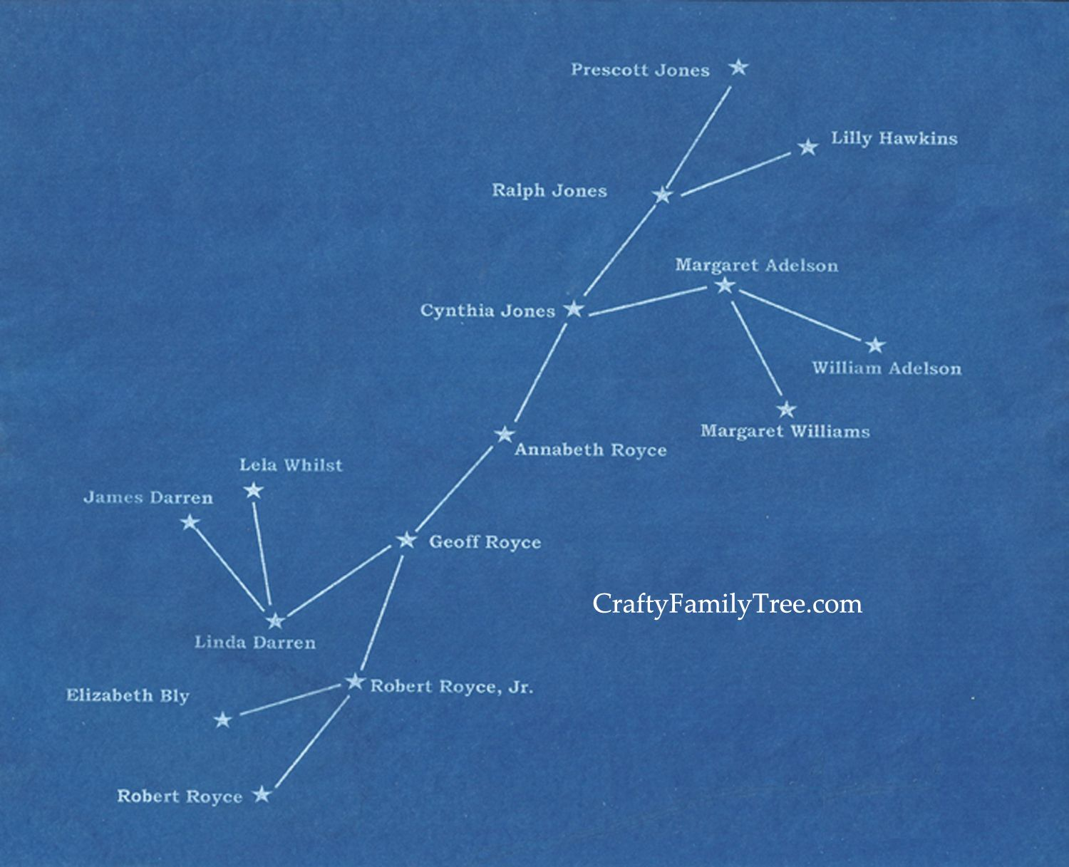 Family Tree Printout That Looks Like A Constellation Star Chart