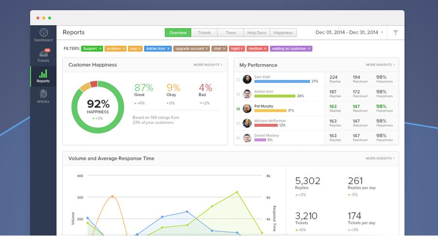 Teamwork Program Teamwork, Data visualization, Dashboard