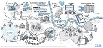 IBM - The Big Picture