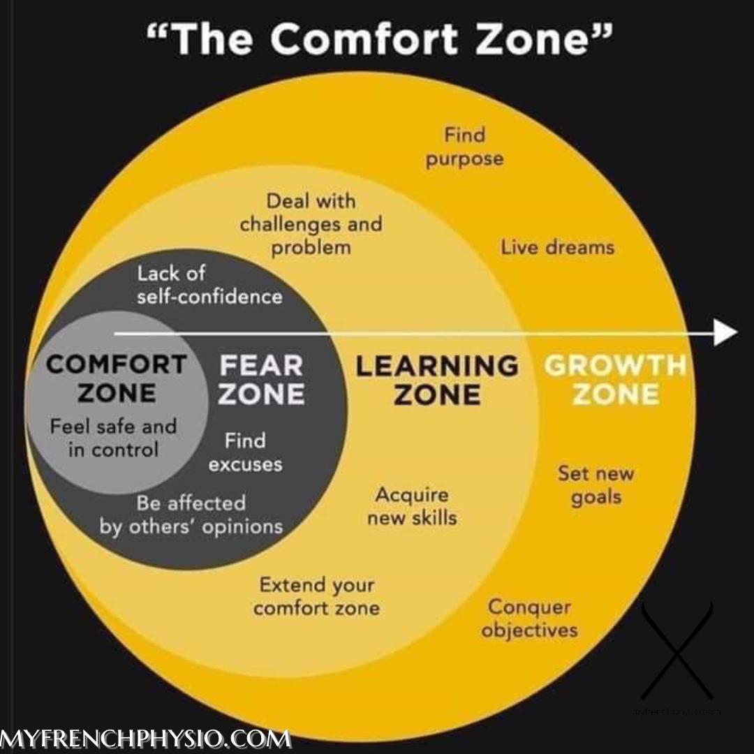 Comfort Zone Self Development In 2020 Lack Of Self Confidence Overcoming Fear Self Confidence