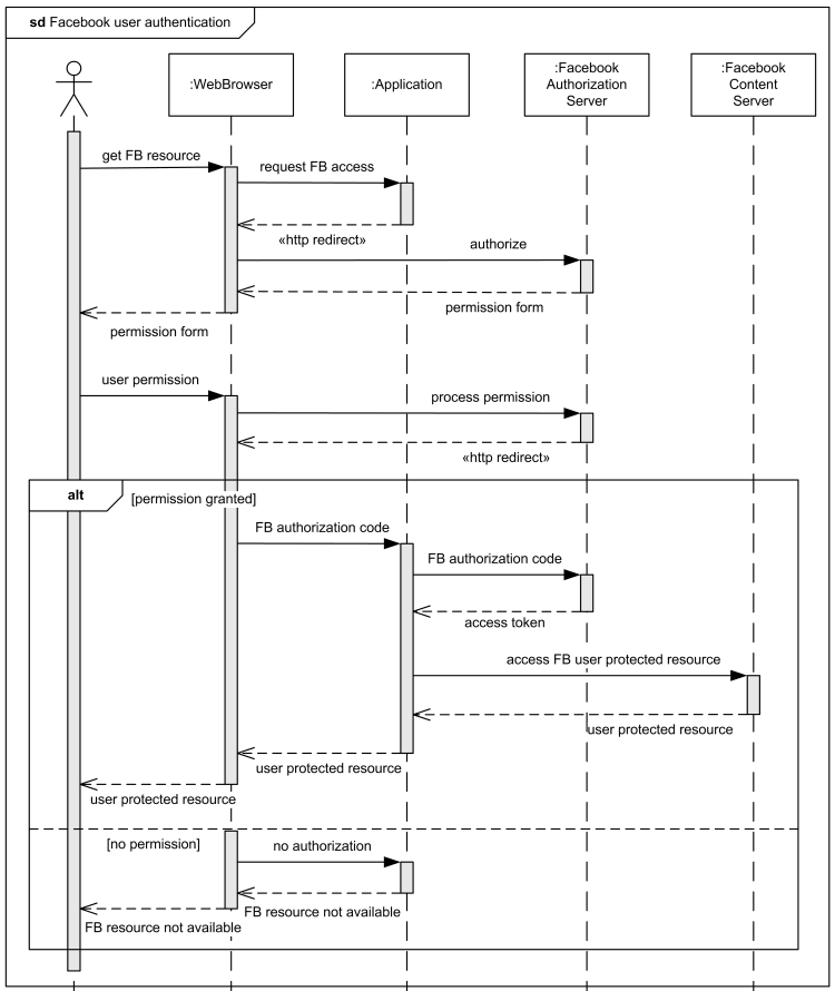 Sequence diagram example facebook user authentication in a web sequence diagram example facebook user authentication in a web application ccuart Choice Image