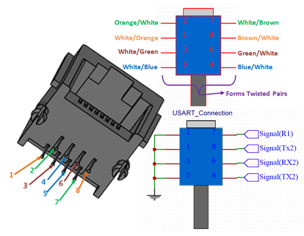 RJ45 8-Pin Connector Pinout