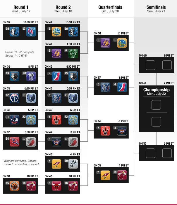 Las Vegas Summer League Tournament Bracket | NBA.com | Nba ...