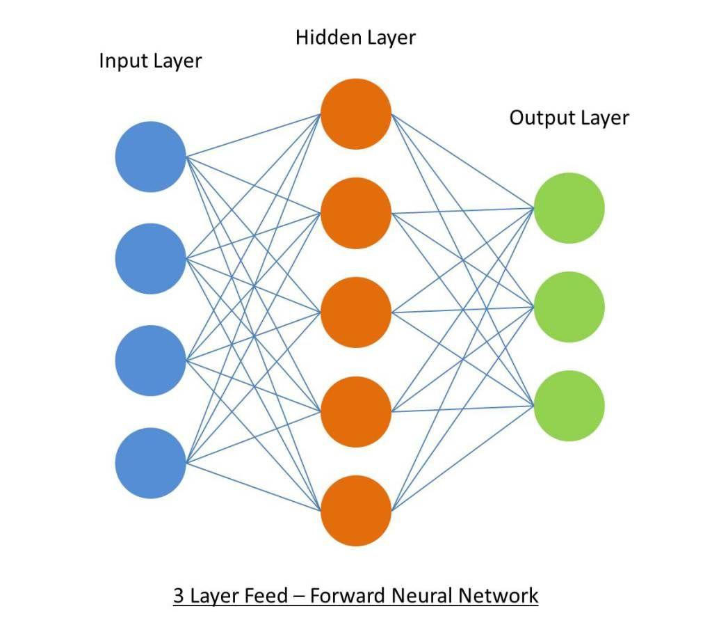 3 Layer Feed Forward Neural Network