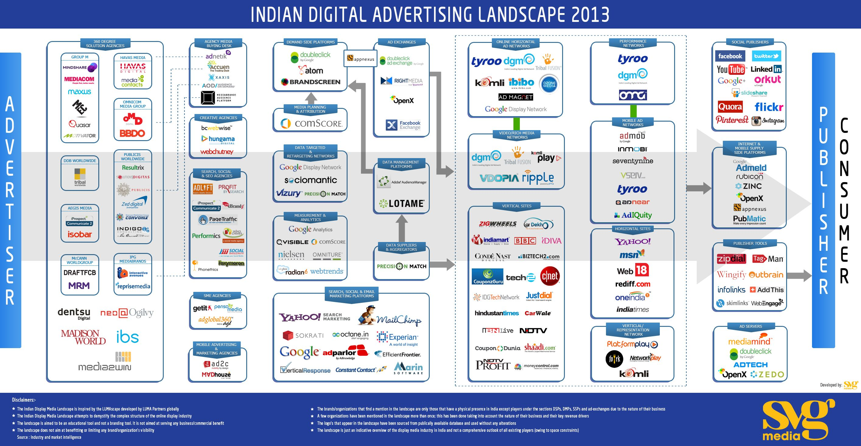 The Indian Digital Advertising Landscape In an attempt to ...