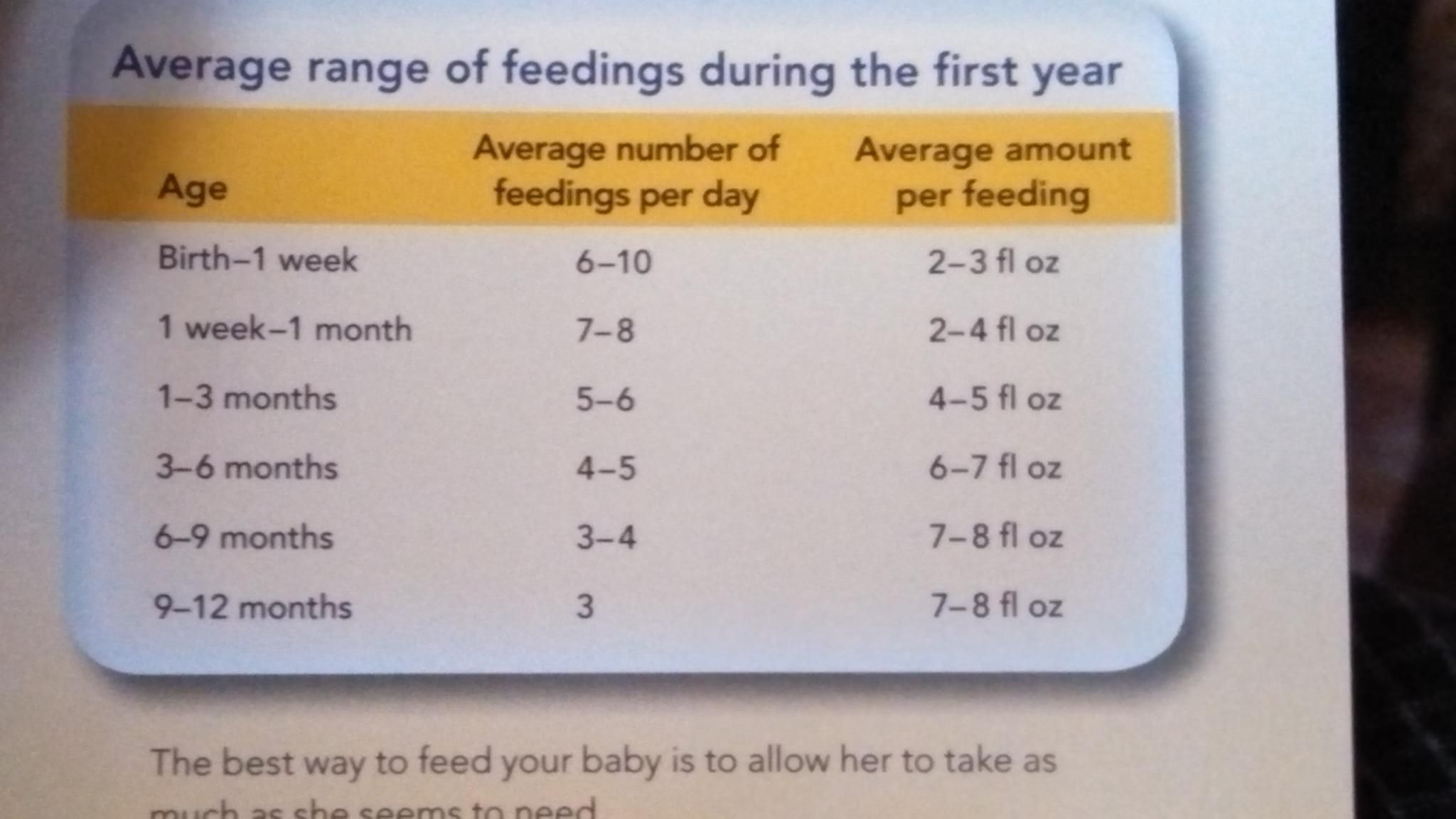 Baby Formula Chart  How Many Oz To Feed I Used This As A