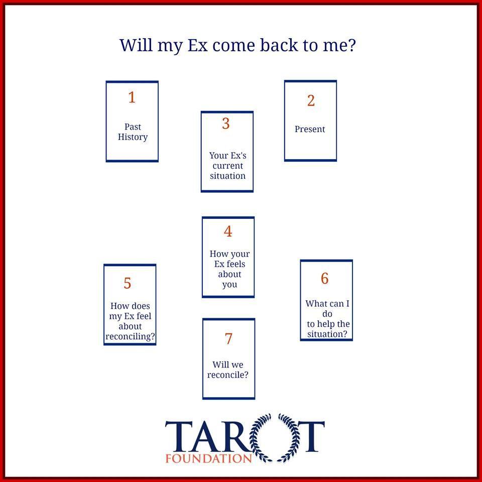 Will he come back tarot  Byzant Tarot  2019-07-30