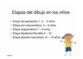Resultado De Imagen Para Etapas De Desarrollo Del Dibujo Infantil Etapa Infantil Etapas Del Desarrollo Dibujos Infantiles