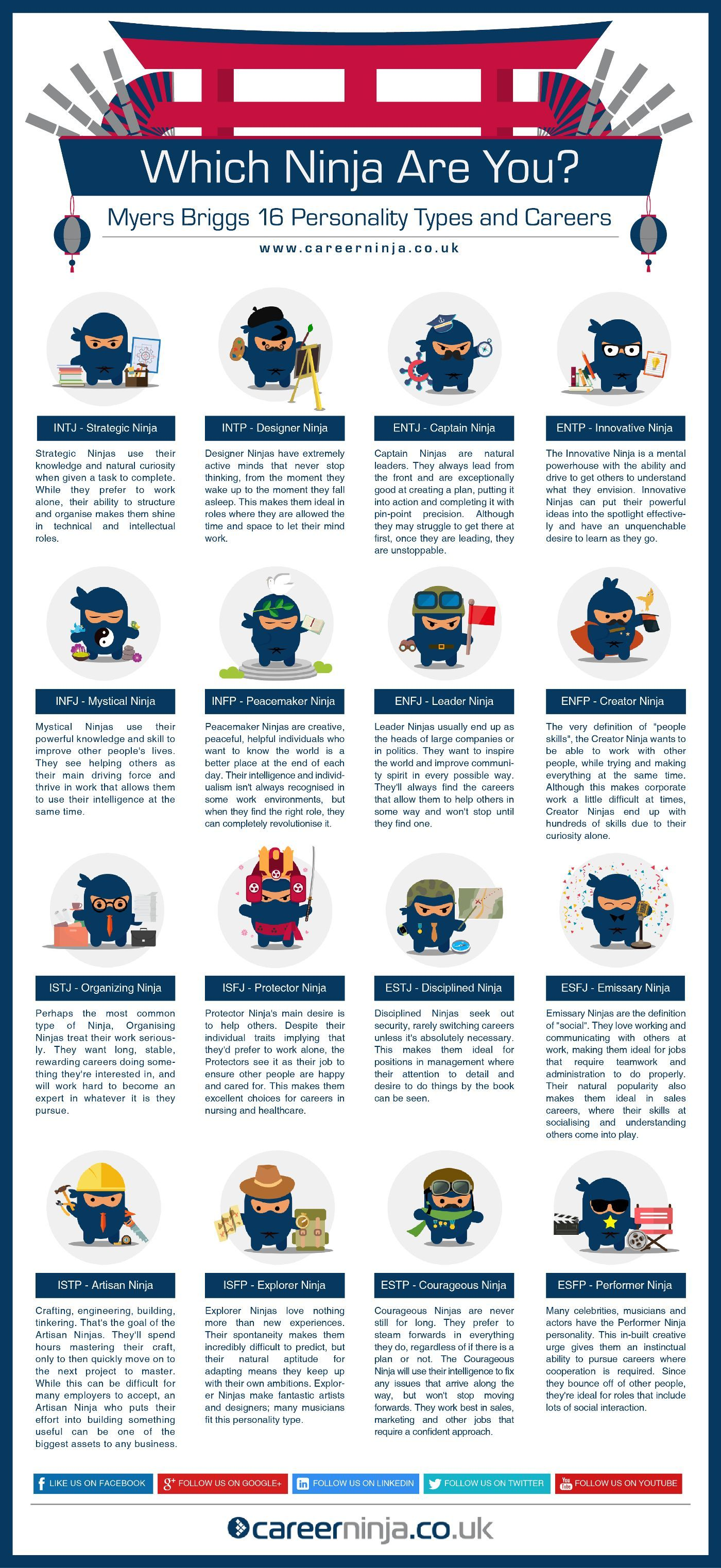 Pin On Career Personality Test