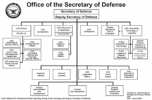 Special Forces Command Structure Structure Of The United States Armed Forces Wikipedia The Free Org Chart United States Armed Forces Organization Chart