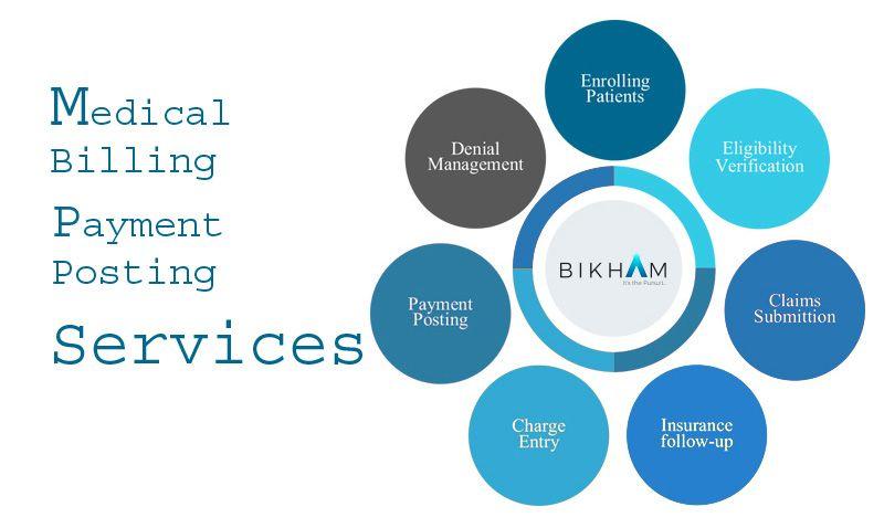 Payment Posting Service Process In Medical Billing Bikham