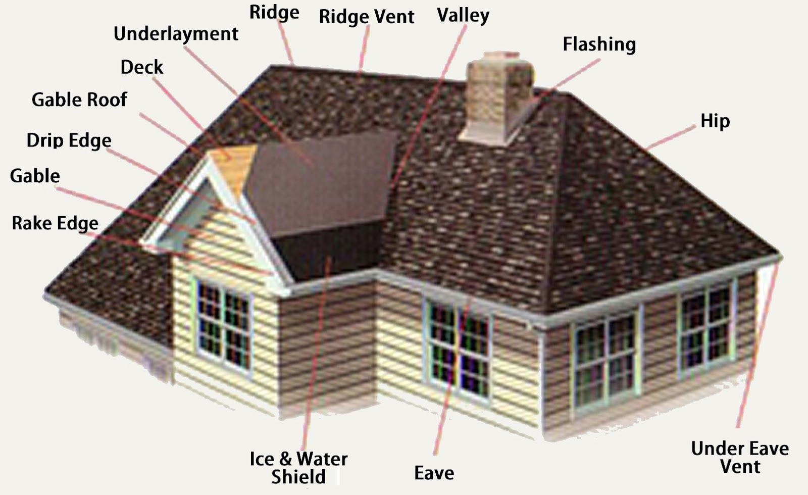 The Ideal Roofing Process (With images) Roof repair diy