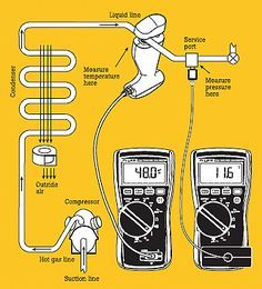 Troubleshooting Hvacr Systems Using Superheat And