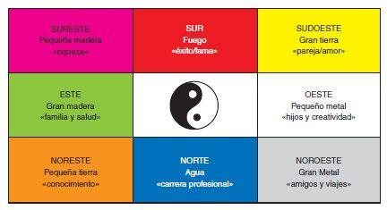 Paisajismo feng shui las 9 zonas pa kua las nueve for Plano casa feng shui ideal