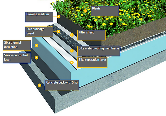Green Roofs In 2020 Green Roof Green Roof System Green Roof Design