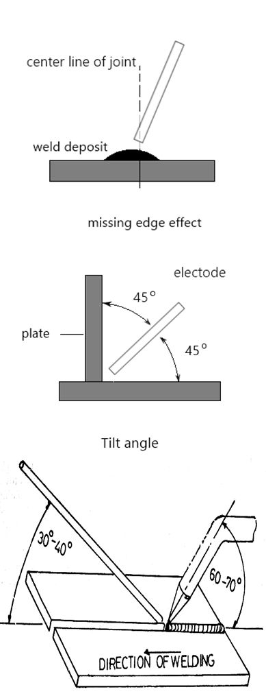 learn to weld by improving your welding angles  they