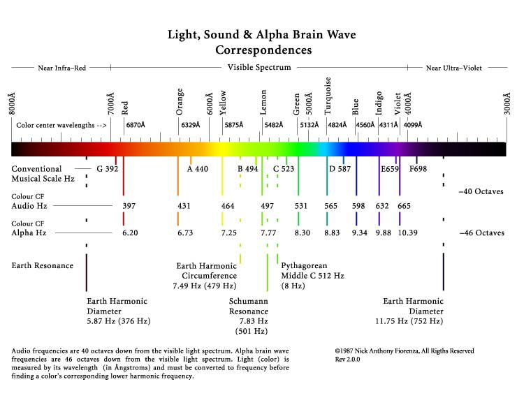 relationship between sound and color if you could actually hear