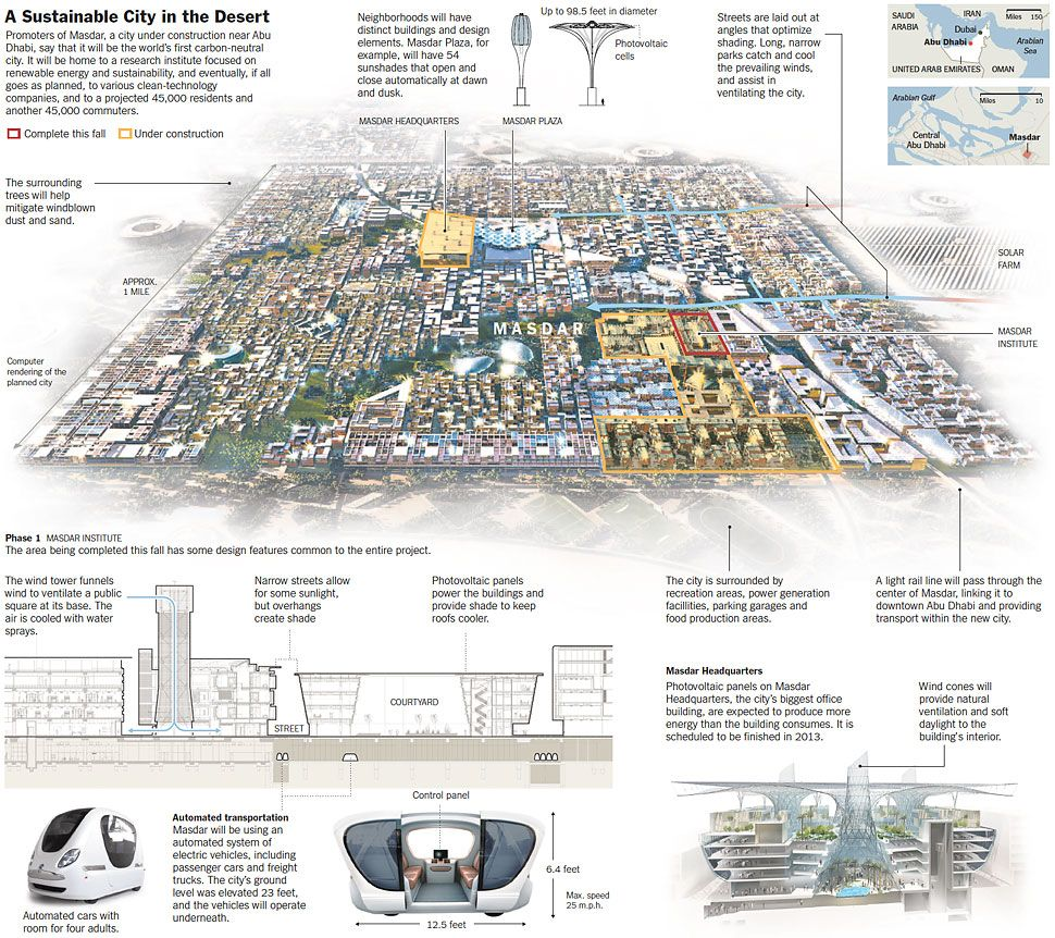 Planning Masdar A Sustainable City In The Desert Graphic My Work Pinterest