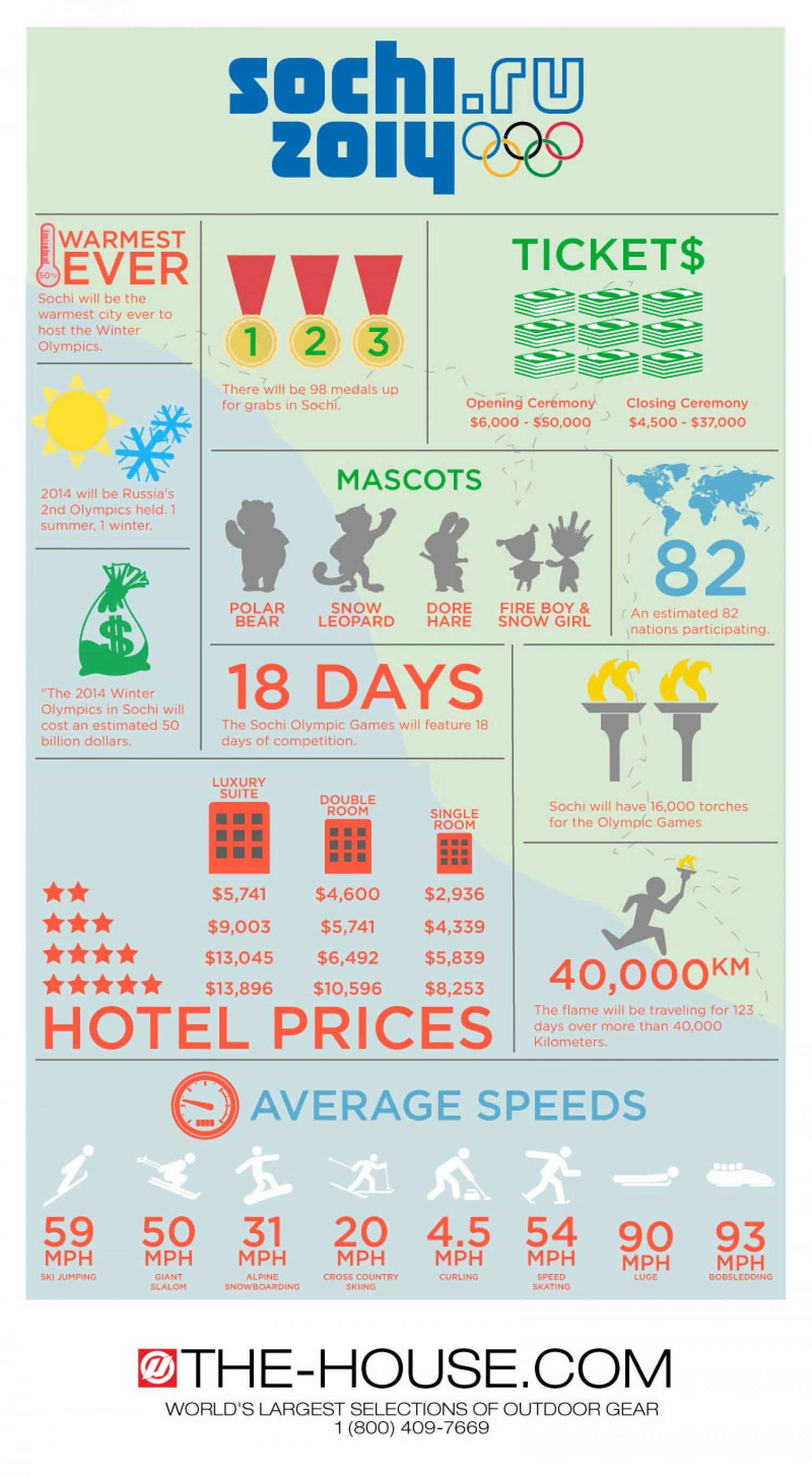 Infographic Facts and Statistics about the 2014 Sochi