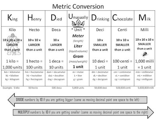 Related Image Becoming A Dietitian Pinterest Math Teaching