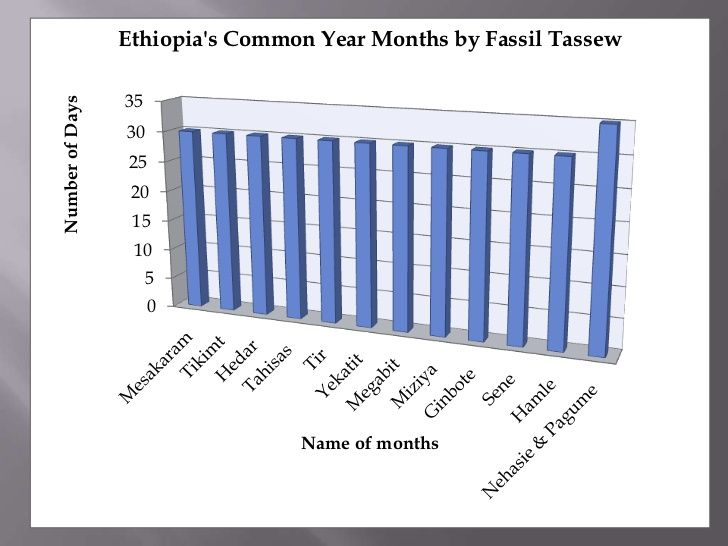 Tropical Or Ethiopian Ordinary And Leap Year Months By Unity