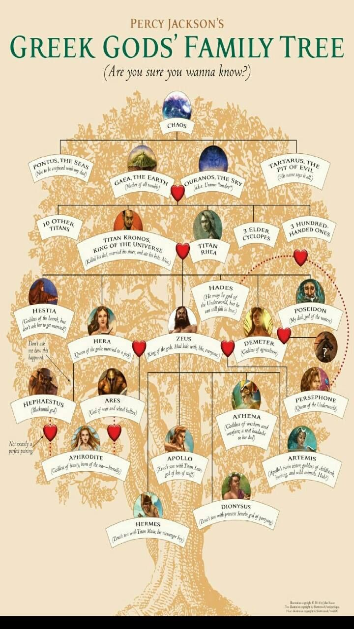 Uncategorized Pictures Of Greek Gods For Kids information on greek gods and goddesses for kids grades 2 up family tree