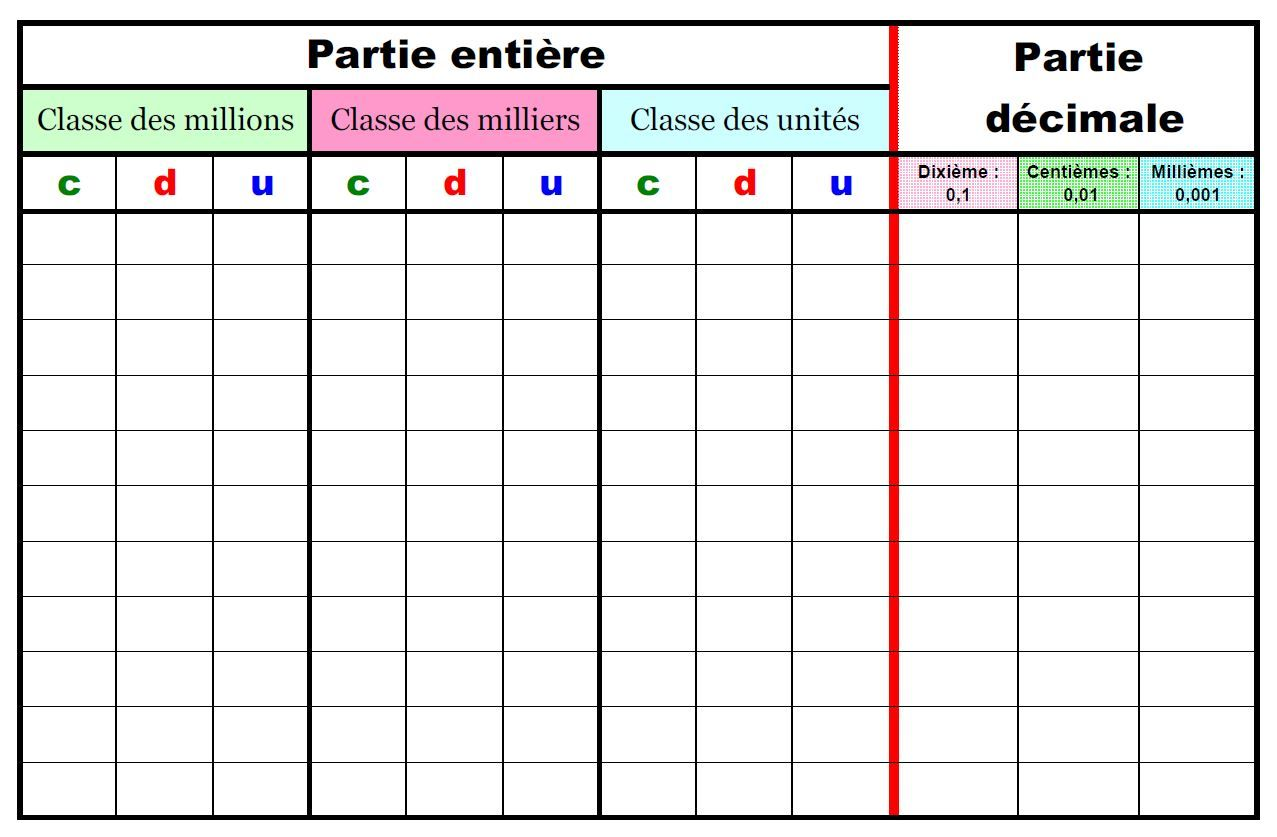 Amazing Pedagogie Maths Tableau Nombres Decimaux Casamontesdelcastillo Beutiful Home Inspiration Cosmmahrainfo