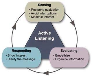 Active Listening Model Good Listening Skills Active Listening Effective Communication