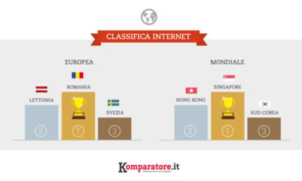 Classifica Internet, volano Singapore, Sud Corea e Norvegia. Pessima l'Italia  #follower #daynews - http://www.keyforweb.it/classifica-internet-volano-singapore-sud-corea-norvegia-pessima-litalia/