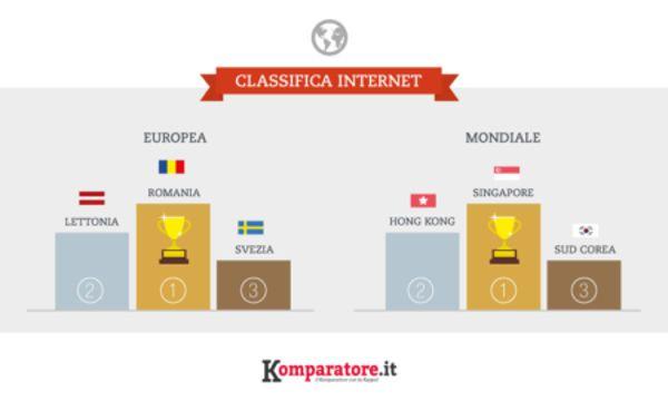 Classifica Internet, volano Singapore, Sud Corea e Norvegia. Pessima l'Italia  #follower #daynews - http://www.keyforweb.it/classifica-internet-volano-singapore-sud-corea-norvegia-pessima-litalia/
