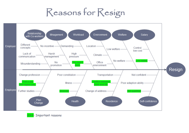 Resign fishbone diagram lean manufacturing pinterest diagram resign fishbone diagram ccuart Gallery